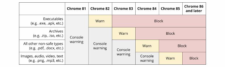 Google Chrome 83 sẽ chặn bạn tải một số tập tin qua giao thức HTTP không mã hoá | Cụ thể, Google sẽ chặn người dùng tải các tập tin thông qua giao thức HTTP thông thường trong trường hợp tên miền của website chính thức sử dụng giao thức HTTPS.  Vào tháng 4/2019, Google đã đề xuất các nhà sản xuất trình duyệt khác cùng tham gia vào một dự án này. Theo đó, các trình duyệt sẽ chặn việc tải tập tin thông qua đường dẫn sử dụng giao thức HTTP trong trường hợp người dùng nhấn vào liên kết từ một website được tải qua giao thức HTTPS.