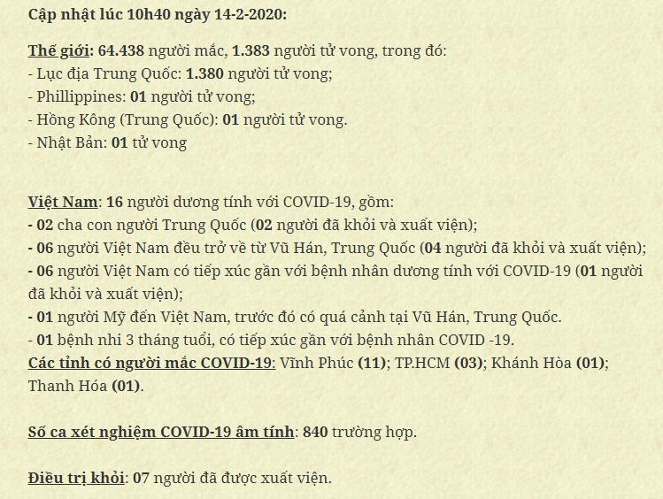 Cập nhật tình hình dịch Covid_19 sáng 14/2/2020.