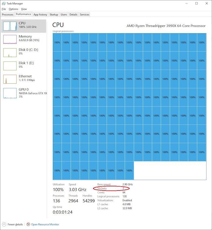 Windows 10 Pro không thể xử lý nổi 128 luồng của AMD Threadripper 3990X