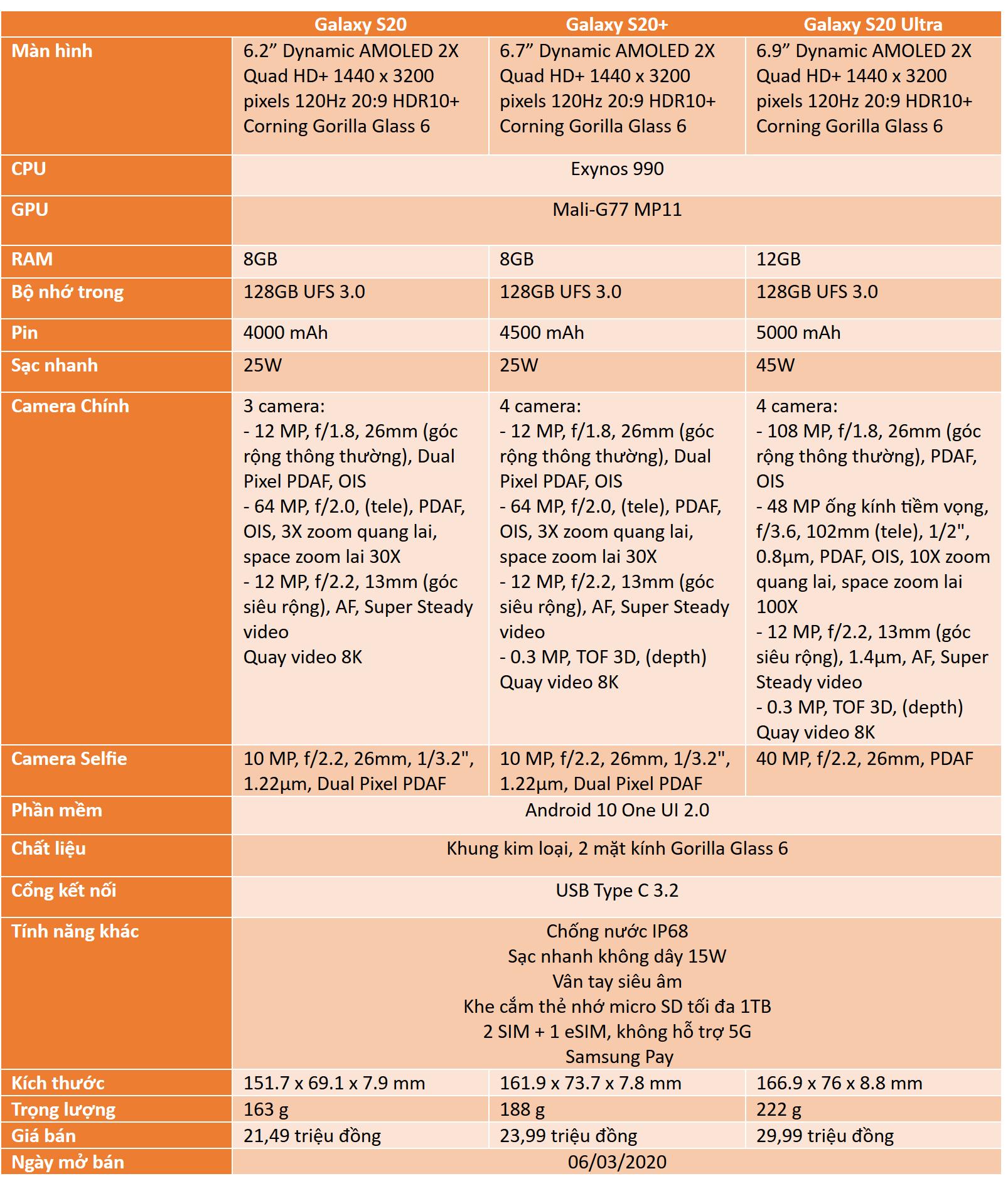 Samsung chính thức bán Galaxy S20, S20+, S20 Ultra tại Việt Nam từ 6/3, giá cao nhất gần 30 triệu đồng, có eSIM nhưng không hỗ trợ 5G