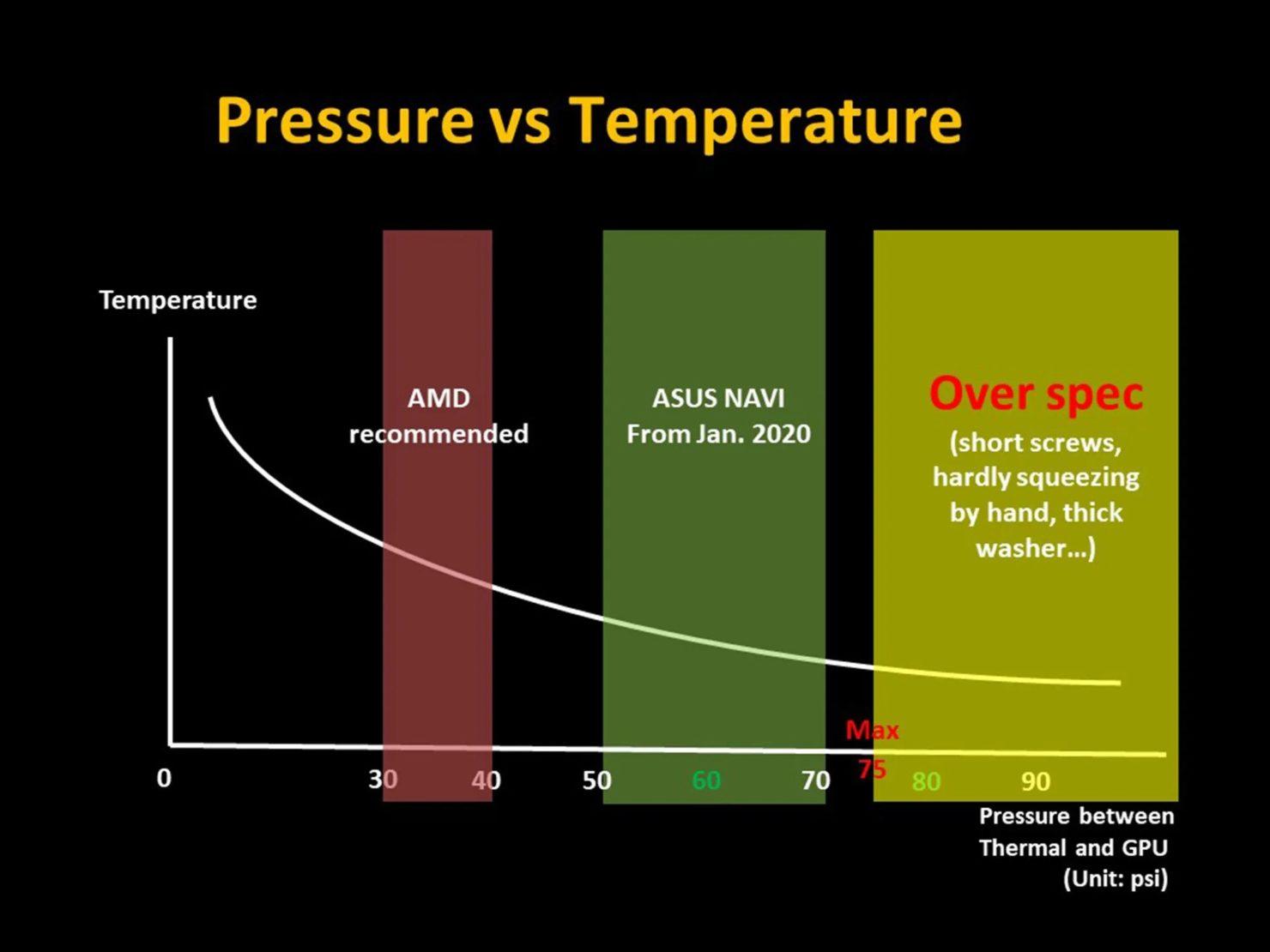 """Card đồ họa cao cấp AMD bị tố gây quá nhiệt do """"ốc vít vặn chưa chặt"""""""