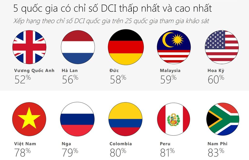 Điều gì khiến Việt Nam vào top 5 nước kém văn minh Internet nhất thế giới?