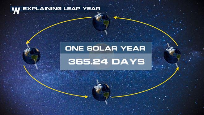 Logic toán học phía sau năm nhuận và ngày nhuận: Tại sao lại chọn tháng 2 để bù thêm ngày cho năm nhuận?
