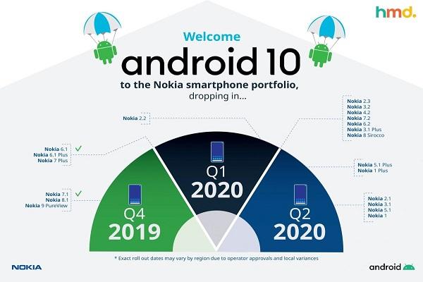 HMD Global điều chỉnh thời gian cập nhật Android 10 cho smartphone Nokia