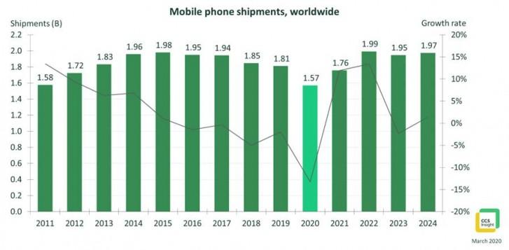 CCS Insight: sản lượng điện thoại trong năm 2020 sẽ đạt mức thấp nhất trong thập kỷ