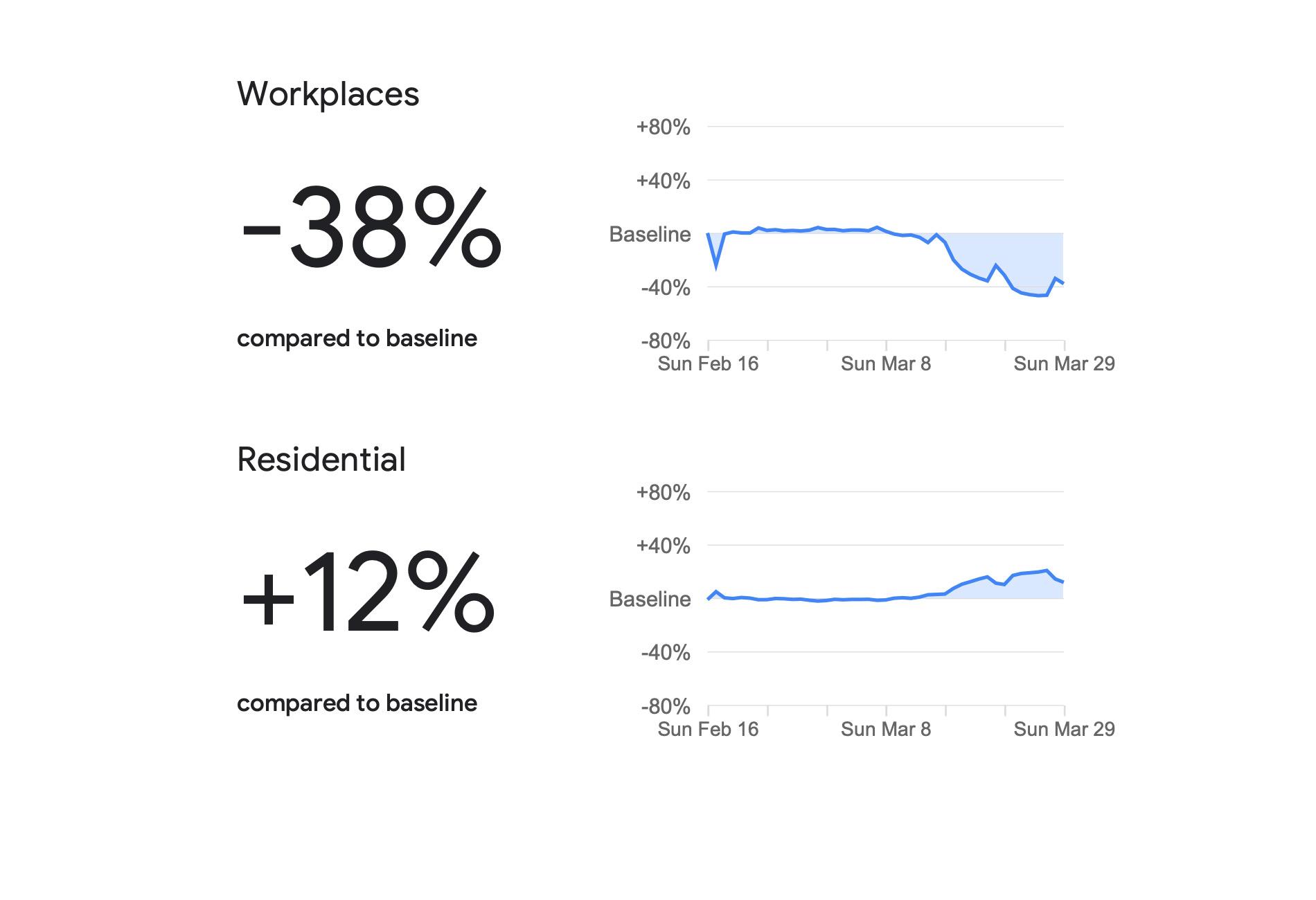 Google sử dụng dữ liệu định vị để xác định những nơi nào người dân không tuân thủ quy định 'ở nhà'
