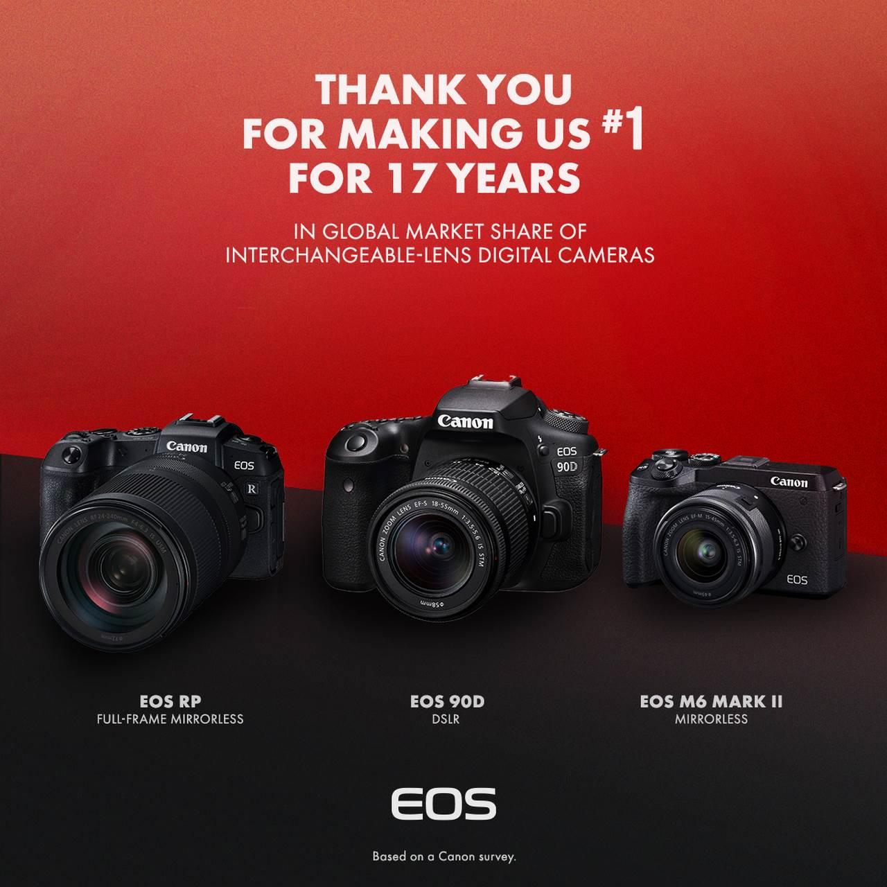 Canon tuyên bố 17 năm liên tiếp dẫn đầu thị phần máy ảnh kĩ thuật số dùng ống kính rời trên toàn cầu