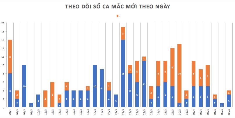 Thêm 4 ca nhiễm COVID-19 tại Việt Nam: 1 ca liên quan đến Bệnh viện Bạch Mai, 3 ca từ nước ngoài về nâng tổng ca lên 245