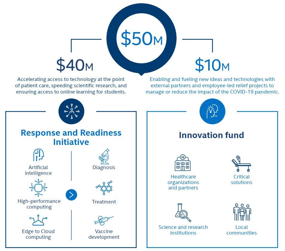 Intel cam kết tài trợ thêm 50 triệu USD để đầy lùi đại dịch Covid-19