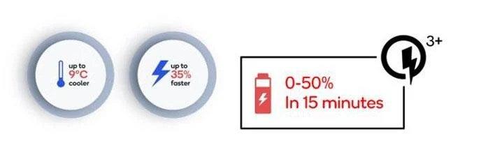 Qualcomm giới thiệu Quick Charge 3+, hướng đến các chiếc smartphone có giá phải chăng