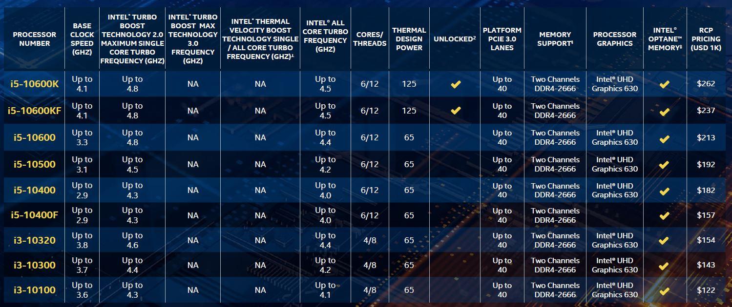 Intel ra mắt Core i9-10900K: 10 nhân, 20 luồng, xung nhịp tối đa 5.3GHz, tuyên bố là CPU gaming mạnh nhất thế giới, giá 11,5 triệu đồng