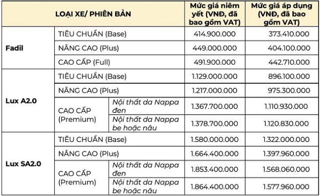 Xe VinFast giảm giá gần 300 triệu đồng