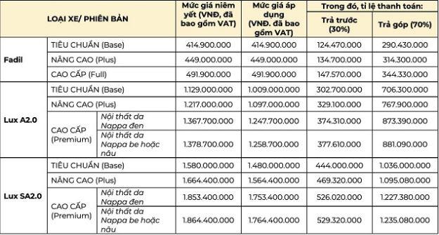 Giá xe VinFast cho khách hàng áp dụng hình thức trả góp. Nguồn: VinFast