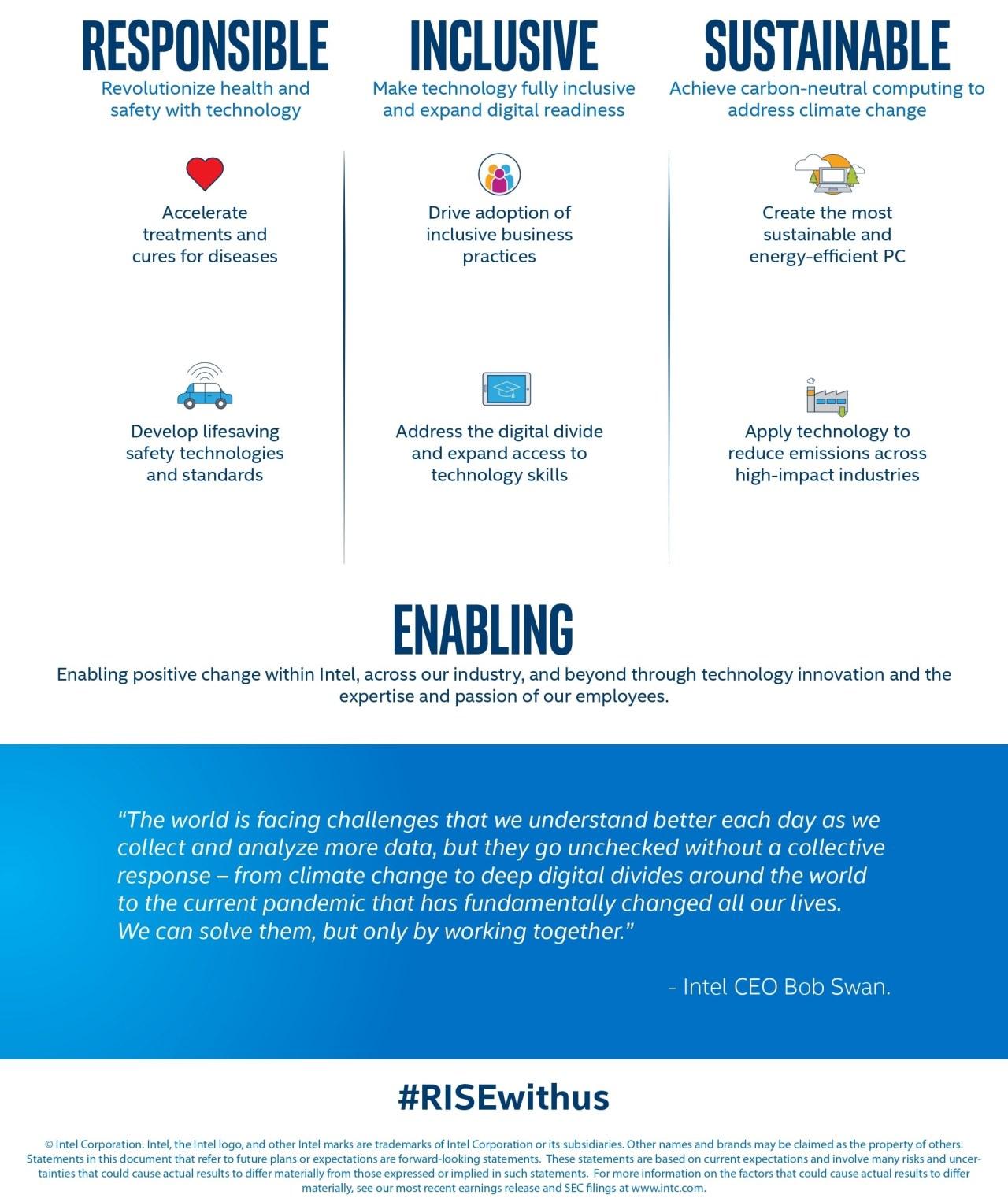 Intel cam kết chia sẻ trách nhiệm với xã hội, sẵn sàng đối phó đại dịch
