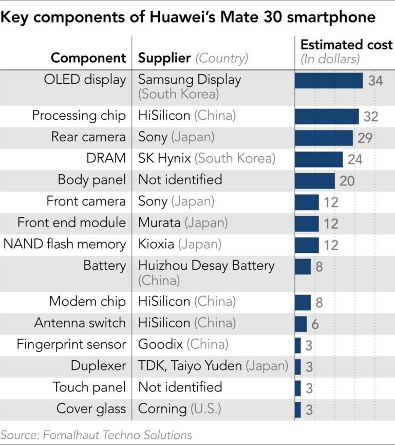 Huawei đã buộc phải chuyển sang sử dụng nhiều linh kiện Trung Quốc trên Mate 30 do lệnh cấm từ Mỹ