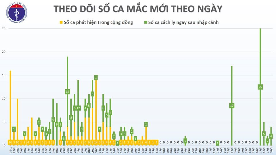 Thêm 4 ca mắc COVID-19 là tiếp viên hàng không Vietnam Airlines và người trở về từ Mỹ, Việt Nam có 324 ca