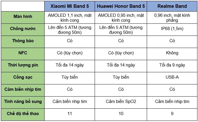 So sánh Xiaomi Mi Band 5, Honor Band 5 và Realme Band