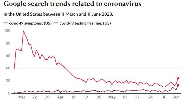 Xu hướng Google ở Mỹ ám chỉ làn sóng Covid-19 đang đến