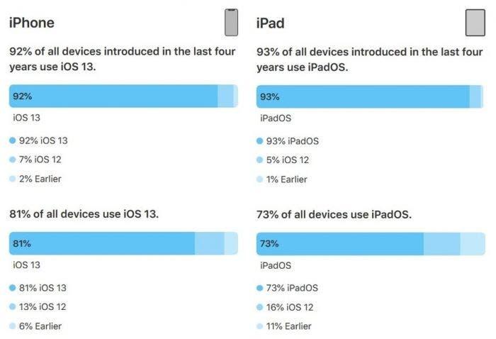 iOS 13 đã được cài trên 81% những chiếc iPhone và 73% những chiếc iPad