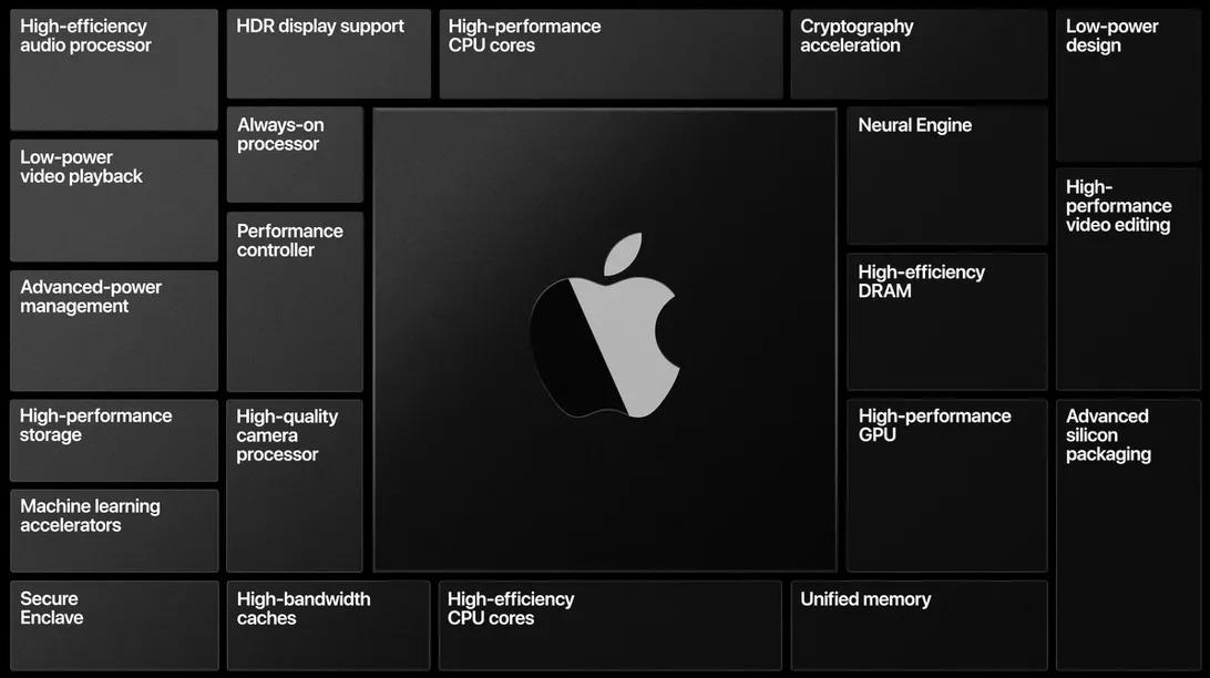 Sau 14 năm chung sống với Intel, cuối cùng, Apple cũng đã sẵn sàng cấy ghép