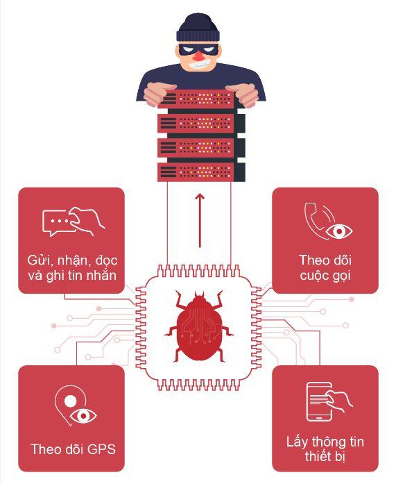 Cảnh báo: Phát hiện hệ thống gián điệp VN84App tấn công người dùng smartphone Việt Nam