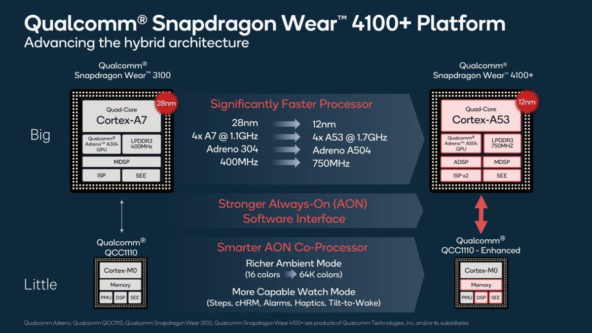 Những chipset thiết bị đeo mới của Qualcomm hứa hẹn cải thiện hiệu năng và thời lượng pin