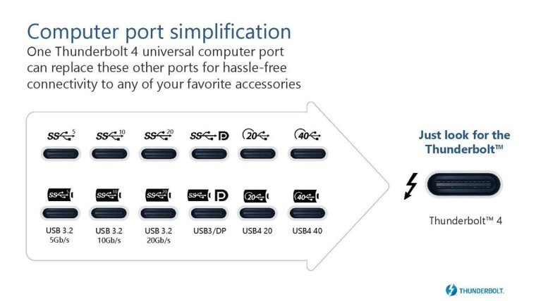 Intel công bố Thunderbolt 4, hỗ trợ những sợi cáp dài hơn cũng như màn hình 8K