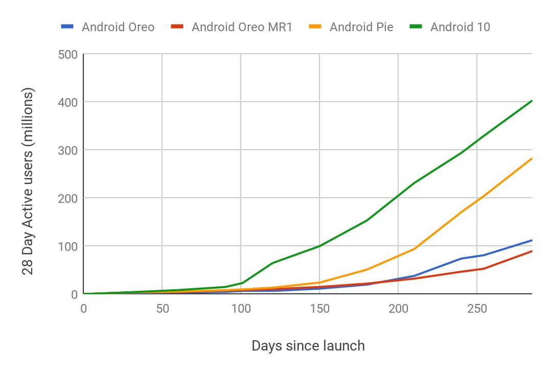 Android 10 là phiên bản Android có tốc độ được cài đặt nhanh nhất từ trước đến nay