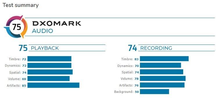DxOMark Audio xếp hạng ROG Phone 3 là chiếc smartphone có âm thanh tốt thứ 2
