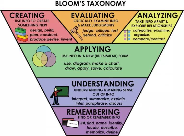 """""""Kim tự tháp"""" nhận thức Bloom là gì? Vì sao công cụ này sẽ giúp bạn học nhanh hơn? (Kỳ 1)?"""