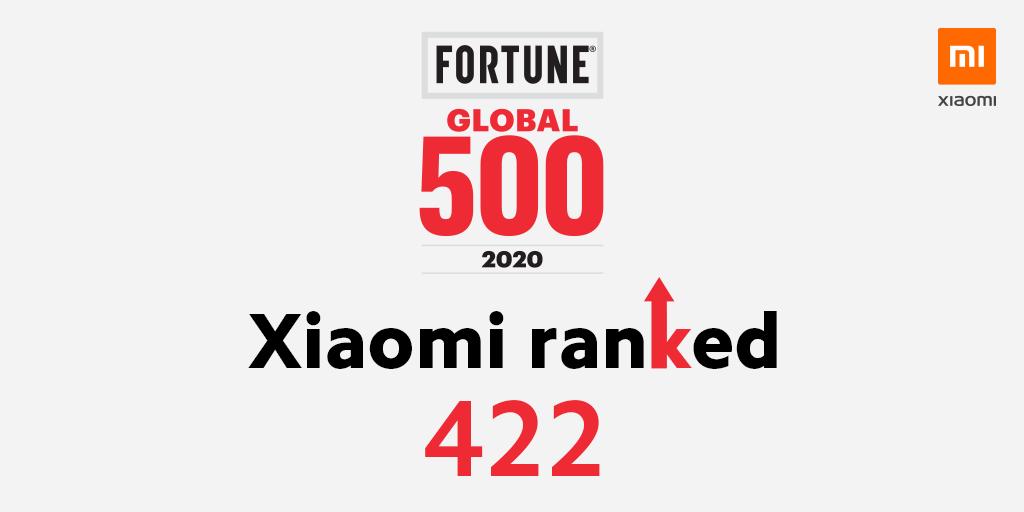 Xiaomi tăng 46 hạng trong danh sách 500 công ty hàng đầu thế giới