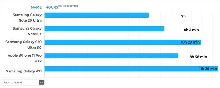 Test thời lượng pin của Samsung Galaxy Note 20 Ultra