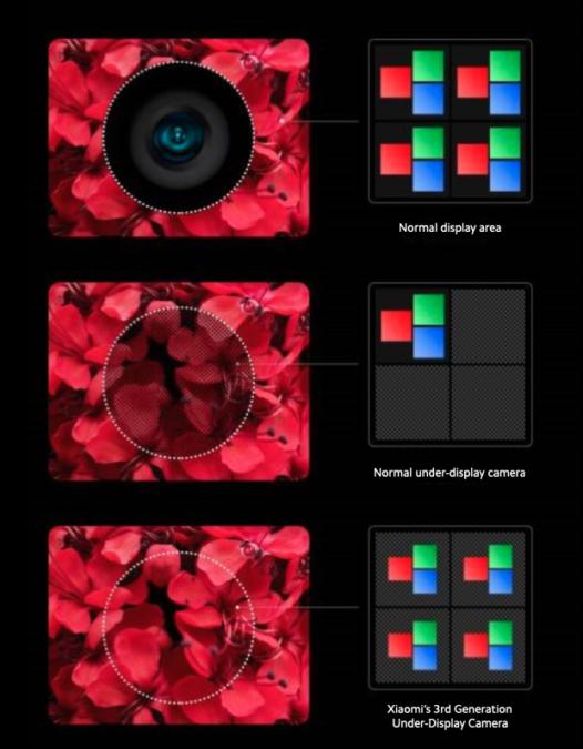 Xiaomi trình diễn công nghệ camera dưới màn hình, sẽ xuất hiện trên những smartphone 2021 của mình