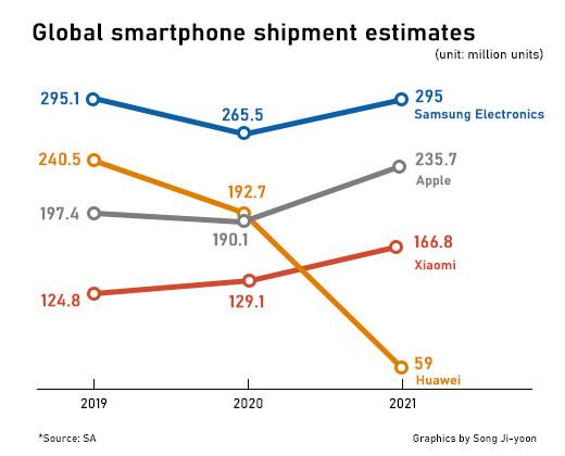 Samsung sẽ chiếm giữ thị phần smartphone lớn nhất trong năm nay; Huawei sẽ giảm mạnh trong năm 2021