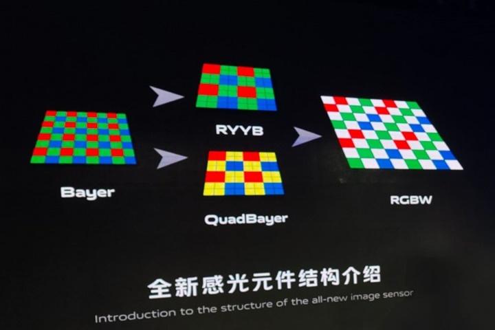 Vivo tự phát triển cảm biến hình ảnh RBGW, hứa hẹn thu được nhiều hơn 200% ánh sáng