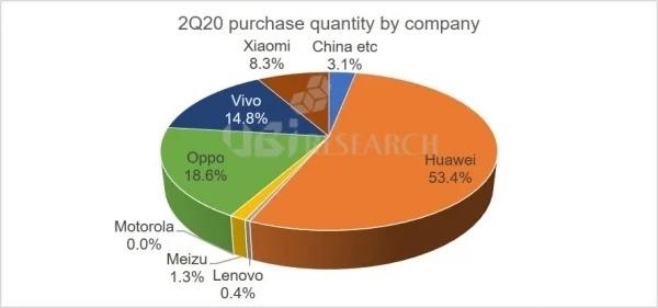 UBI Research: Trung Quốc là thị trường mua tấm nền OLED cho smartphone nhiều nhất