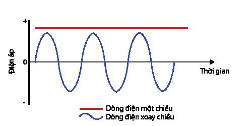 Tại sao chúng ta lại sử dụng điện xoay chiều trong nhà thay vì điện một chiều?