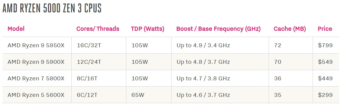 AMD trình làng dòng CPU Ryzen 5000 kiến trúc Zen 3 mới, khởi điểm từ 299 USD, lên kệ ngày 5/11