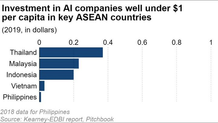 Nikke Asia: Việt Nam và Philippines tụt hậu, tạo ra khoảng cách lớn về trí tuệ nhân tạo tại ASEAN