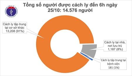Sáng 25/10, không ca mắc mới COVID-19, Việt Nam chữa khỏi 1.051 bệnh nhân