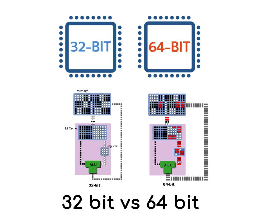 Ý nghĩa thực sự của những tùy chọn 32-bit và 64-bit là gì?
