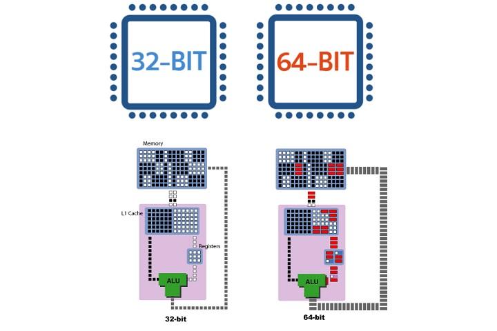 Giải ngố: tùy chọn 32-bit và 64-bit trên máy tính có ý nghĩa gì?