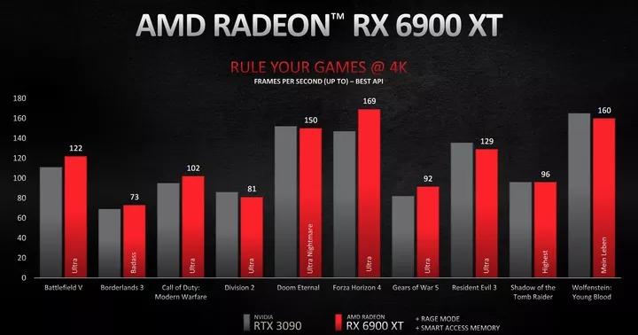 AMD ra mắt bộ 3 GPU Radeon RX 6000 mới, hứa hẹn mang lại sự cạnh tranh thú vị với NVIDIA RTX 3000