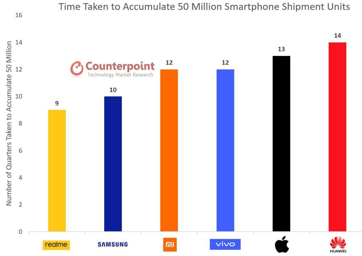 Samsung là thương hiệu smartphone hàng đầu toàn cầu; Xiaomi vượt qua Apple dành lấy vị trí thứ 3