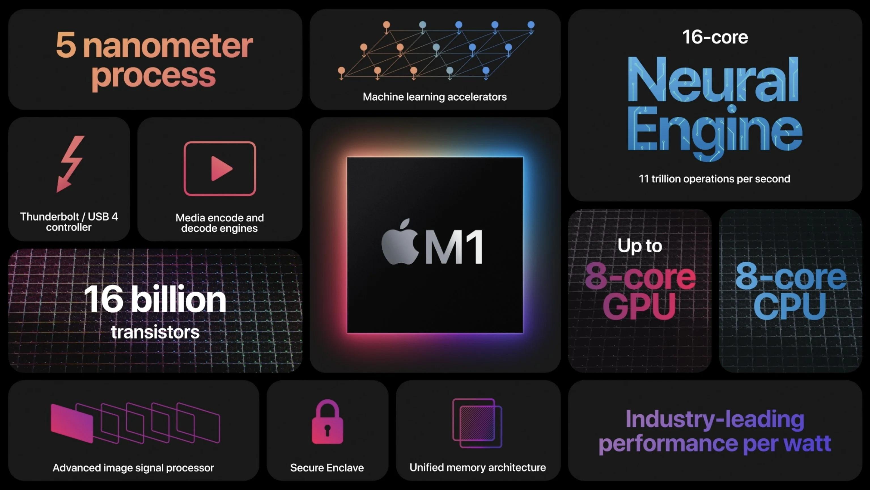Samsung Electronics có thể trở thành công ty sản xuất những con chip Apple Silicon cho Apple