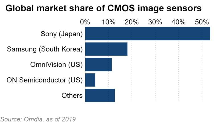 Samsung đang thách thức vị trí vững chắc của Sony trên thị trường cảm biến hình ảnh