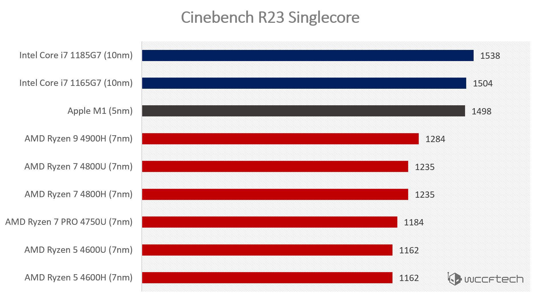 Các CPU di động từ Intel và AMD dễ dàng