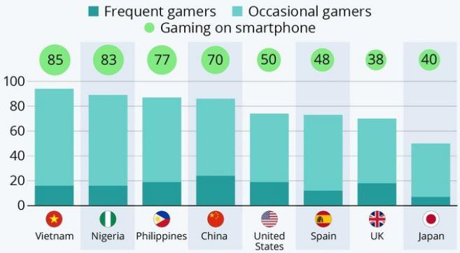 Biểu đồ cho thấy Việt Nam có tỷ lệ người trưởng thành chơi game cao nhất thế giới, nhưng tỷ lệ người chơi thường xuyên không cao, trong đó 85% người trưởng thành chơi game trên smartphone (Ảnh: Statista)