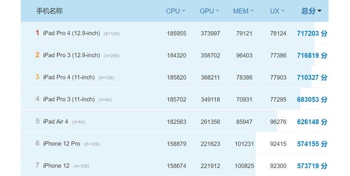 MacBook Air đạt hơn 1 triệu điểm trên AnTuTu, vượt cả iPad Pro