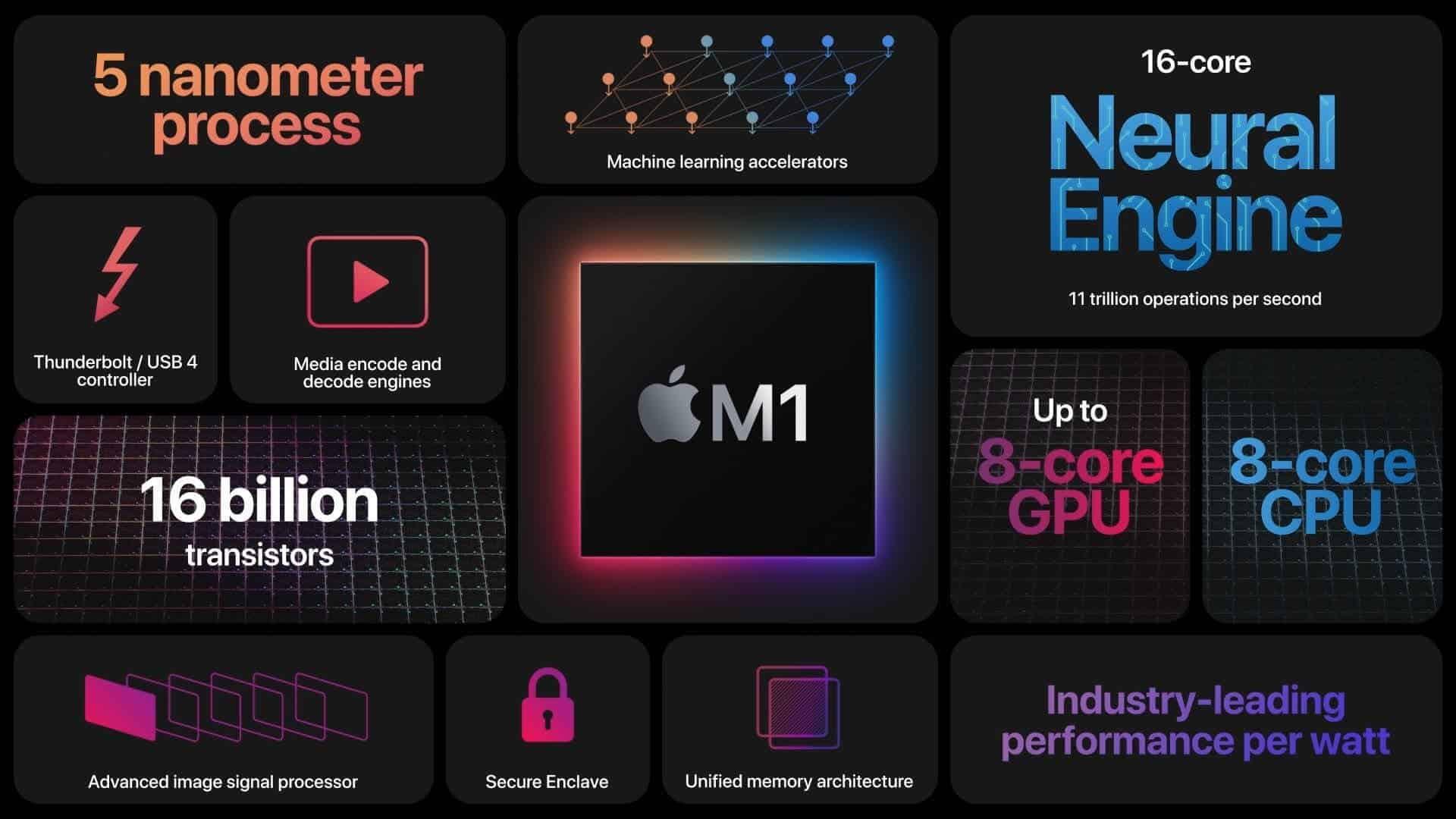 Apple M2 sẽ là SoC được sử dụng trong những chiếc máy tính Mac desktop